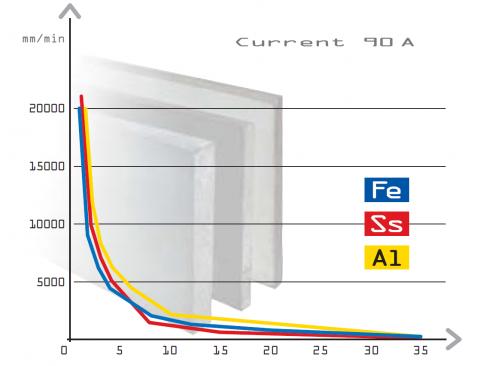 Диграмма резки на токе 90 А